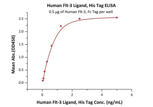 ACROBiosystems Human Flt-3 Ligand Protein, His Tag 20 ug ACROBiosystems Human Flt-3 Ligand Protein, His Tag