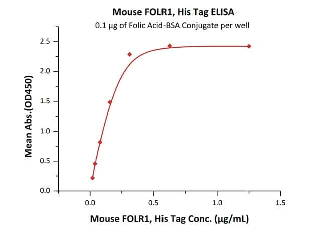 ACROBiosystems Mouse FOLR1 Protein, His Tag 1 mg ACROBiosystems Mouse FOLR1 Protein, His Tag