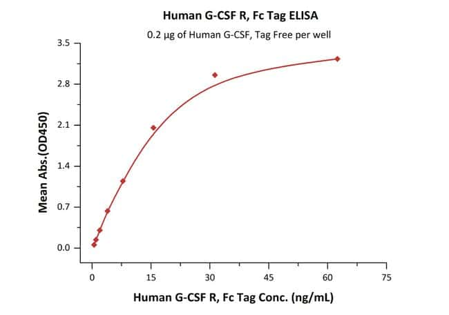 ACROBiosystems200UG Human G-CSF R / CD114 Protein, Fc Tag  Produkte