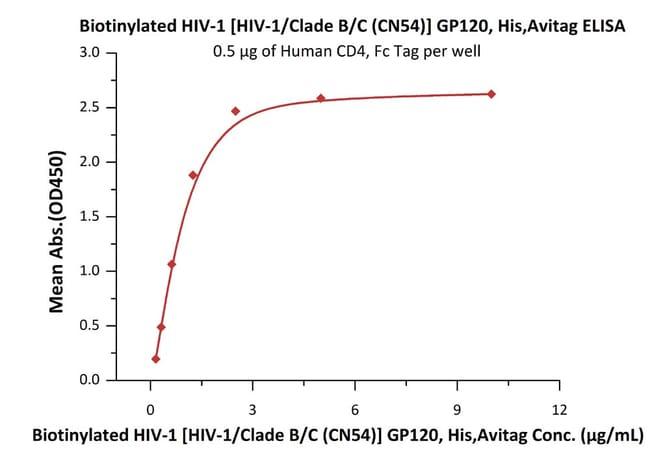 ACROBiosystemsBiotinylated HIV-1 [HIV-1/Clade B/C (CN54)] GP120 Protein, His, Avitag™ 25 ug ACROBiosystemsBiotinylated HIV-1 [HIV-1/Clade B/C (CN54)] GP120 Protein, His, Avitag™
