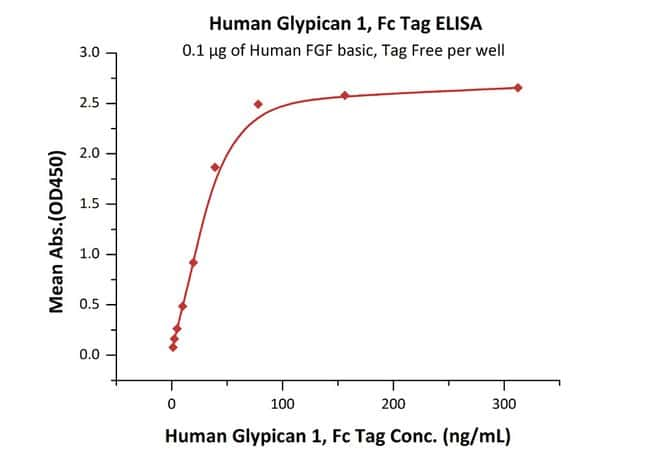 ACROBiosystems100ug Human Glypican 1 / GPC1 Protein, Fc Tag  Produkte