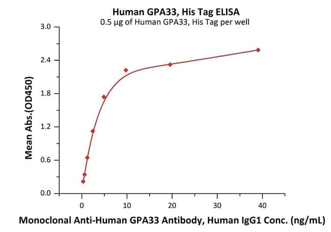 ACROBiosystemsHuman GPA33 / A33 Protein, His Tag 50 ug ACROBiosystemsHuman GPA33 / A33 Protein, His Tag