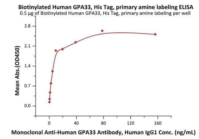 ACROBiosystems25UG Biotinylated Human GPA33, ultra sensitivity (primary amine labeling)  Produkte