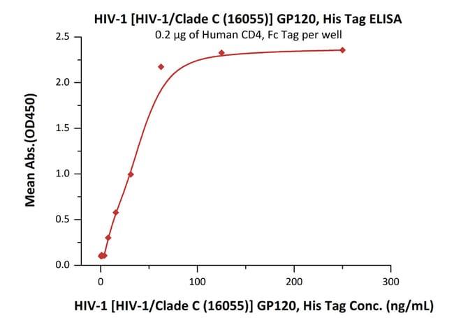 ACROBiosystems100UG Recombinant HIV-1 ¢HIV-1/Clade C (16055)! GP120  Produkte