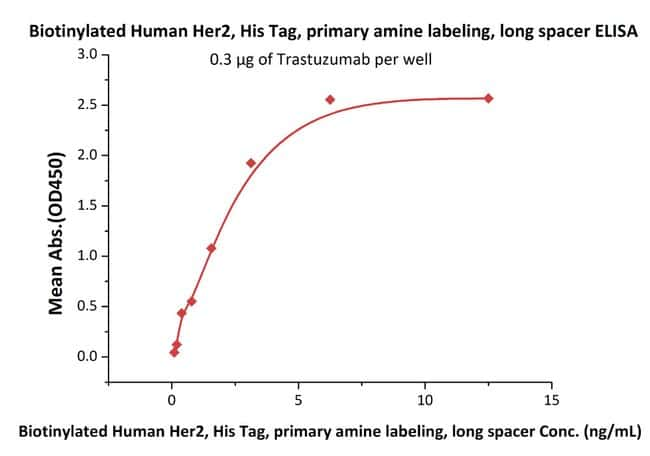 ACROBiosystems25UG Biotinylated Human Her2 / ErbB2, ultra sensitivity (primary amine labeling, long spacer)  Produkte