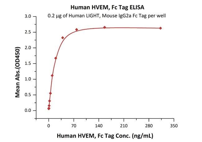 ACROBiosystemsHuman HVEM / TNFRSF14 Protein, Fc Tag 100 ug ACROBiosystemsHuman HVEM / TNFRSF14 Protein, Fc Tag