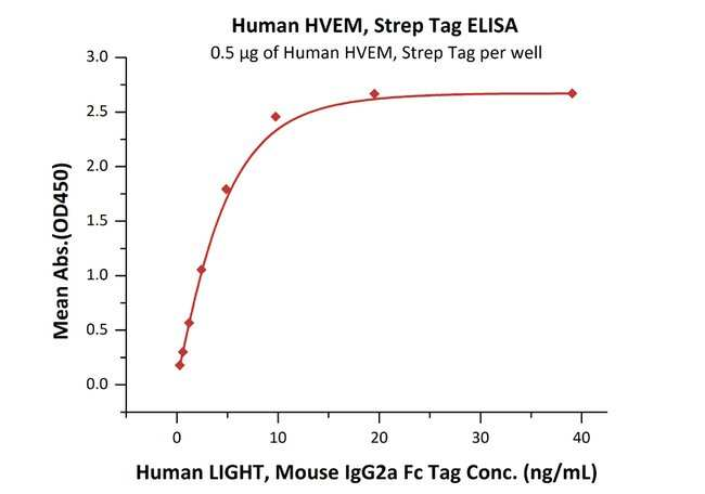ACROBiosystemsHuman HVEM / TNFRSF14 Protein, Strep Tag 25 ug ACROBiosystemsHuman HVEM / TNFRSF14 Protein, Strep Tag