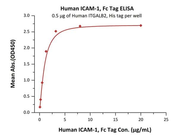 ACROBiosystems 200UG Human ICAM-1 / CD54 Protein, Fc Tag  Produkte