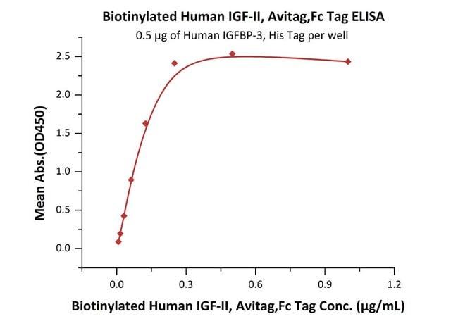 ACROBiosystemsBiotinylated Human IGF-II Protein, Avitag™,Fc Tag 200 ug ACROBiosystemsBiotinylated Human IGF-II Protein, Avitag™,Fc Tag