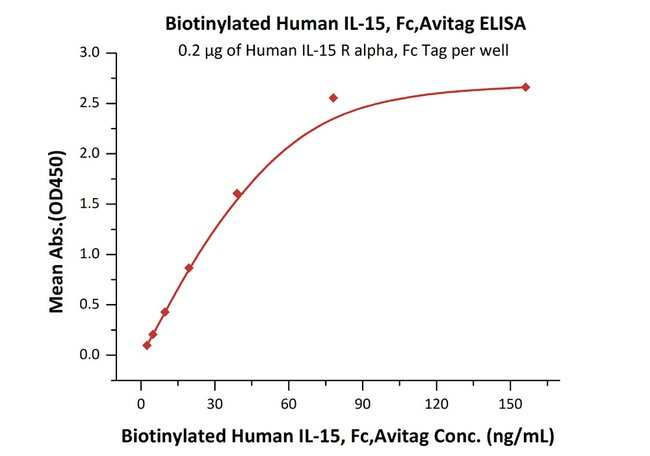 ACROBiosystemsBiotinylated Human IL-15 Protein, Fc, Avitag™ 200 ug ACROBiosystemsBiotinylated Human IL-15 Protein, Fc, Avitag™