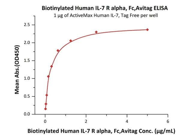 ACROBiosystemsBiotinylated Human IL-7 R alpha / CD127 Protein, Fc, Avitag™ 200 ug ACROBiosystemsBiotinylated Human IL-7 R alpha / CD127 Protein, Fc, Avitag™