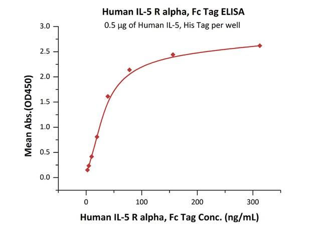 ACROBiosystems50ug Human IL-5 R alpha / CD125 Protein, Fc Tag  Produkte