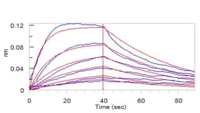 ACROBiosystemsHuman IL-2 R alpha / CD25 Protein, His Tag 1 mg ACROBiosystemsHuman IL-2 R alpha / CD25 Protein, His Tag