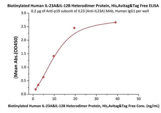 ACROBiosystems25UG Biotinylated Human IL-23 alpha & IL-12 beta,Avi Tag (Avitag)  Produkte