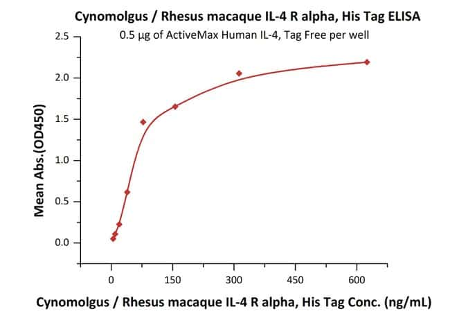ACROBiosystemsCynomolgus / Rhesus macaque IL-4 R alpha / CD124 Protein, His Tag 1 mg ACROBiosystemsCynomolgus / Rhesus macaque IL-4 R alpha / CD124 Protein, His Tag