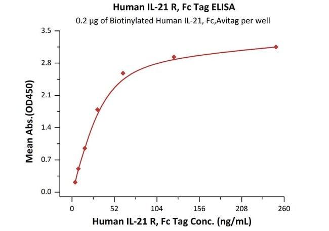 ACROBiosystemsHuman IL-21 R Protein, Fc Tag 200 ug ACROBiosystemsHuman IL-21 R Protein, Fc Tag
