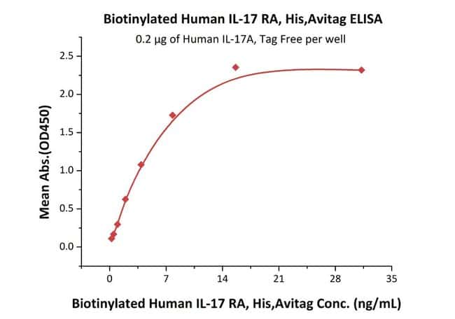 ACROBiosystems Biotinylated Human IL-17 RA / CD217 Protein, His, Avitag™ 200 ug ACROBiosystems Biotinylated Human IL-17 RA / CD217 Protein, His, Avitag™