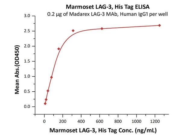 ACROBiosystemsMarmoset LAG-3 / CD223 Protein, His Tag 100 ug ACROBiosystemsMarmoset LAG-3 / CD223 Protein, His Tag