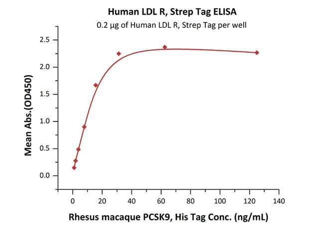 ACROBiosystemsHuman LDL R (High Purity) Protein, Strep Tag 250 ug ACROBiosystemsHuman LDL R (High Purity) Protein, Strep Tag