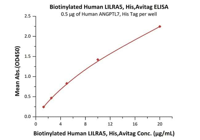 ACROBiosystemsBiotinylated Human LILRA5 / CD85f / ILT11 Protein, His, Avitag™ 200 ug ACROBiosystemsBiotinylated Human LILRA5 / CD85f / ILT11 Protein, His, Avitag™