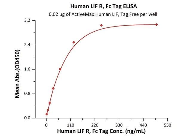 ACROBiosystemsHuman LIF R / CD118 Protein, Fc Tag 200 ug ACROBiosystemsHuman LIF R / CD118 Protein, Fc Tag
