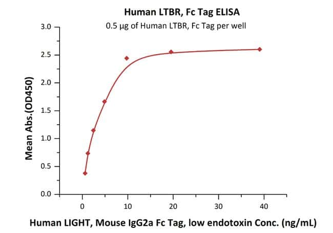 ACROBiosystems Human LTBR / TNFRSF3 Protein, Fc Tag 100 ug ACROBiosystems Human LTBR / TNFRSF3 Protein, Fc Tag