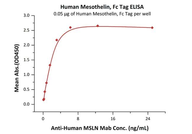 ACROBiosystems 100UG Human Mesothelin / MSLN (296-580) Protein, Fc Tag  Produkte