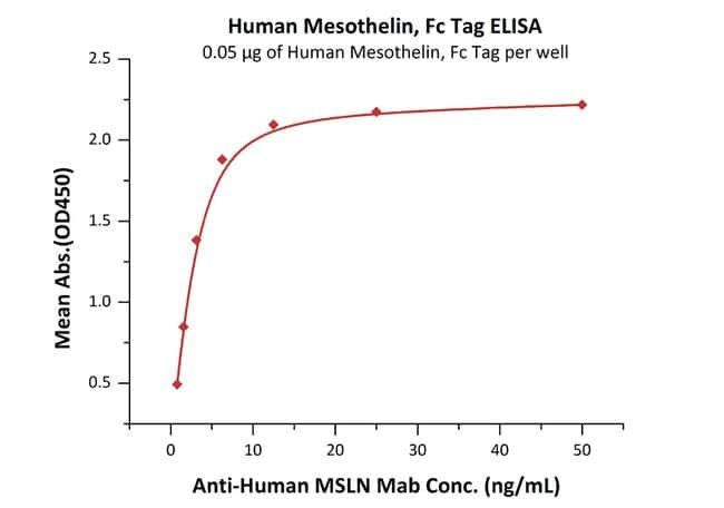 ACROBiosystems Human Mesothelin / MSLN (296-580) Protein, Fc Tag 100 ug ACROBiosystems Human Mesothelin / MSLN (296-580) Protein, Fc Tag