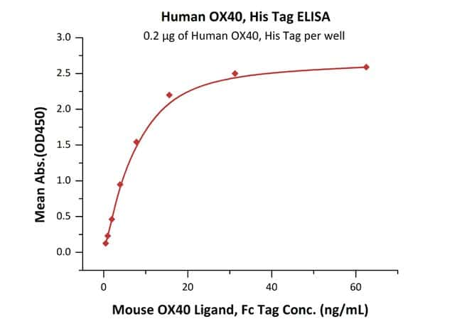 ACROBiosystems Human OX40 / TNFRSF4 / CD134 Protein, His Tag 1 mg ACROBiosystems Human OX40 / TNFRSF4 / CD134 Protein, His Tag
