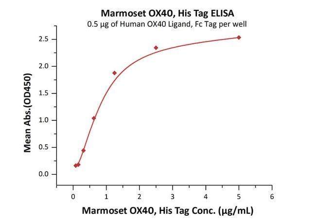 ACROBiosystemsMarmoset OX40 / TNFRSF4 / CD134 Protein, His Tag 100 ug ACROBiosystemsMarmoset OX40 / TNFRSF4 / CD134 Protein, His Tag