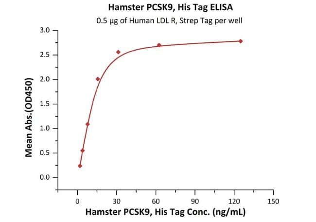 ACROBiosystems 50UG Hamster PCSK9 Protein  Produkte