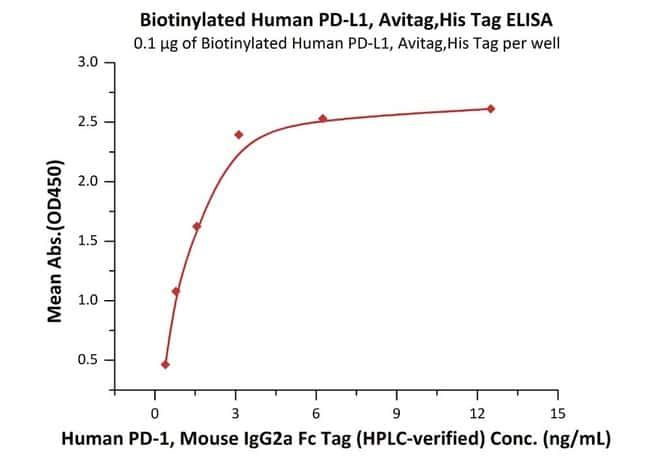 ACROBiosystems Biotinylated Human PD-L1 / B7-H1 Protein, Avitag™,His Tag (recommended for biopanning, MALS verigied) 200 ug ACROBiosystems Biotinylated Human PD-L1 / B7-H1 Protein, Avitag™,His Tag (recommended for biopanning, MALS verigied)