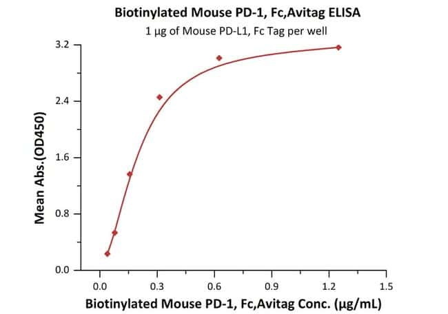 ACROBiosystems Biotinylated Mouse PD-1 / PDCD1 Protein, Fc, Avitag™ 200 ug ACROBiosystems Biotinylated Mouse PD-1 / PDCD1 Protein, Fc, Avitag™