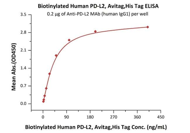 ACROBiosystemsBiotinylated Human PD-L2 / B7-DC Protein, Avitag™,His Tag 25 ug ACROBiosystemsBiotinylated Human PD-L2 / B7-DC Protein, Avitag™,His Tag