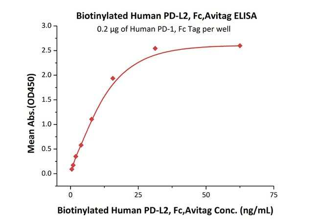 ACROBiosystemsBiotinylated Human PD-L2 / B7-DC Protein, Fc, Avitag™ 200 ug ACROBiosystemsBiotinylated Human PD-L2 / B7-DC Protein, Fc, Avitag™