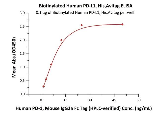 ACROBiosystems25ug Biotinylated Human PD-L1 / B7-H1 Protein, His,Avitag  Produkte