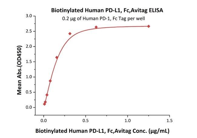 ACROBiosystemsBiotinylated Human PD-L1 / B7-H1 Protein, Fc,Avitag™ 25 ug ACROBiosystemsBiotinylated Human PD-L1 / B7-H1 Protein, Fc,Avitag™