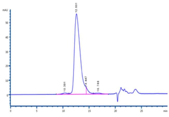 ACROBiosystems 100UG Human CD44 Protein, Fc Tag (HPLC-verified)  Produkte