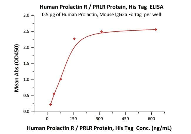 ACROBiosystems Human Prolactin R / PRLR Protein, His Tag 100 ug ACROBiosystems Human Prolactin R / PRLR Protein, His Tag