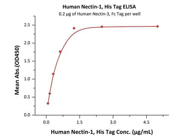ACROBiosystems100UG Human Nectin-1 / PVRL1 / CD111 Protein  Produkte