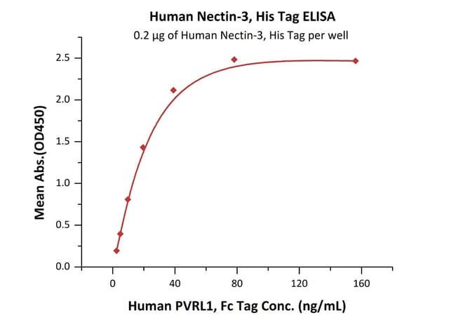 ACROBiosystemsHuman Nectin-3 / CD113 Protein, His Tag 1 mg ACROBiosystemsHuman Nectin-3 / CD113 Protein, His Tag