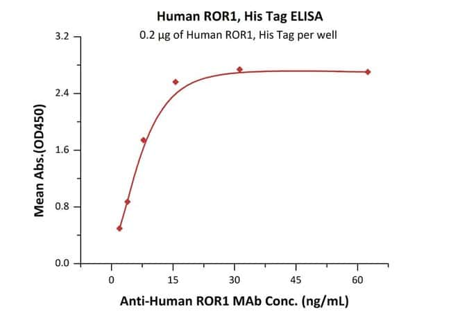 ACROBiosystems 100UG Human ROR1 Protein, His Tag  Produkte
