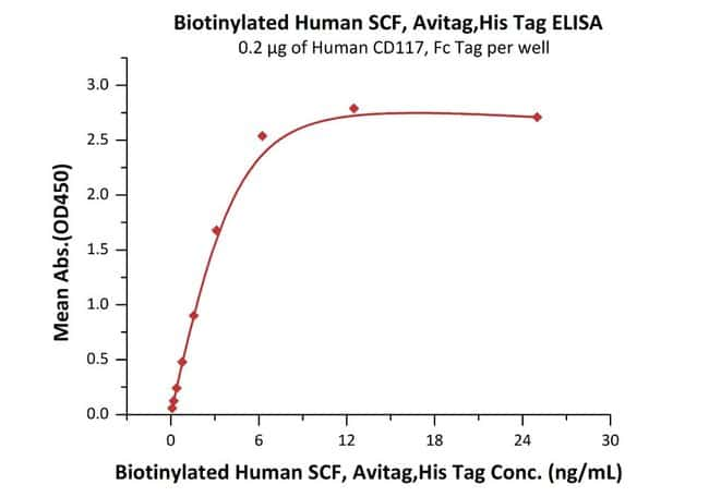 ACROBiosystemsBiotinylated Human SCF / KITLG Protein, Avitag™,His Tag 200 ug ACROBiosystemsBiotinylated Human SCF / KITLG Protein, Avitag™,His Tag