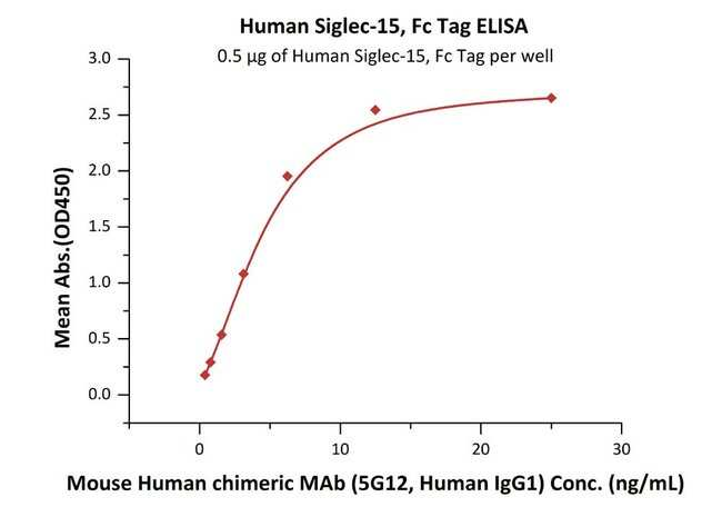 ACROBiosystemsHuman Siglec-15 / CD33L3 Protein, Fc Tag 100 ug ACROBiosystemsHuman Siglec-15 / CD33L3 Protein, Fc Tag