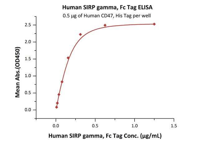 ACROBiosystems 100UG Human SIRP gamma / CD172g Protein, Fc Tag  Produkte
