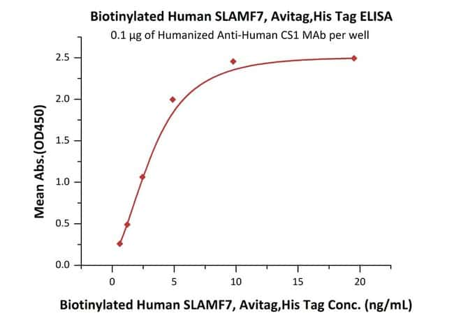 ACROBiosystems Biotinylated Human SLAMF7 / CRACC / CD319 Protein, Avitag™,His Tag 200 ug ACROBiosystems Biotinylated Human SLAMF7 / CRACC / CD319 Protein, Avitag™,His Tag
