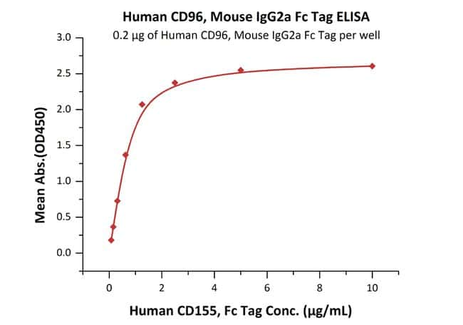 ACROBiosystemsHuman CD96 / TACTILE Protein, Mouse IgG2a Fc Tag, low endotoxin 1 mg ACROBiosystemsHuman CD96 / TACTILE Protein, Mouse IgG2a Fc Tag, low endotoxin