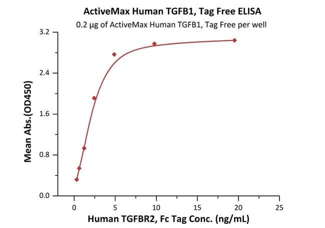 ACROBiosystemsActiveMax™ Human TGF-Beta 1 / TGFB1 Protein, Tag Free 50 ug ACROBiosystemsActiveMax™ Human TGF-Beta 1 / TGFB1 Protein, Tag Free