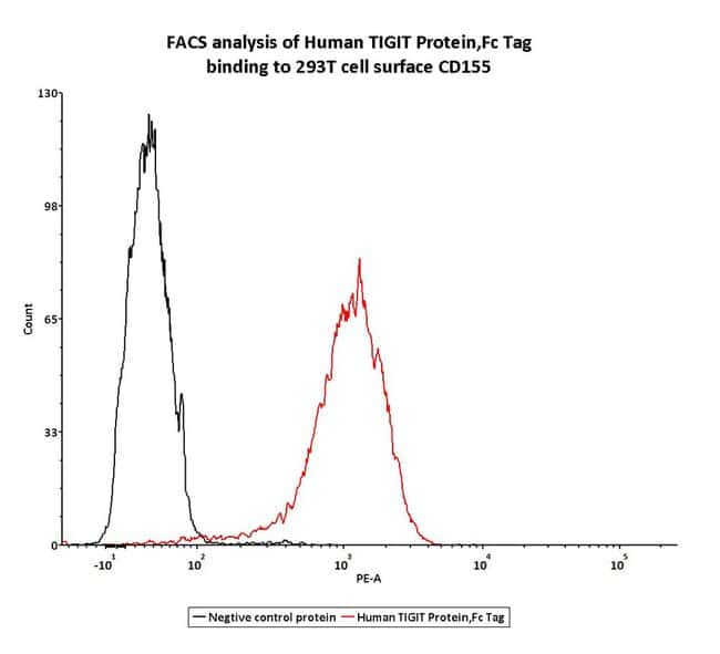 ACROBiosystemsHuman TIGIT Protein, Fc Tag 1 mg ACROBiosystemsHuman TIGIT Protein, Fc Tag