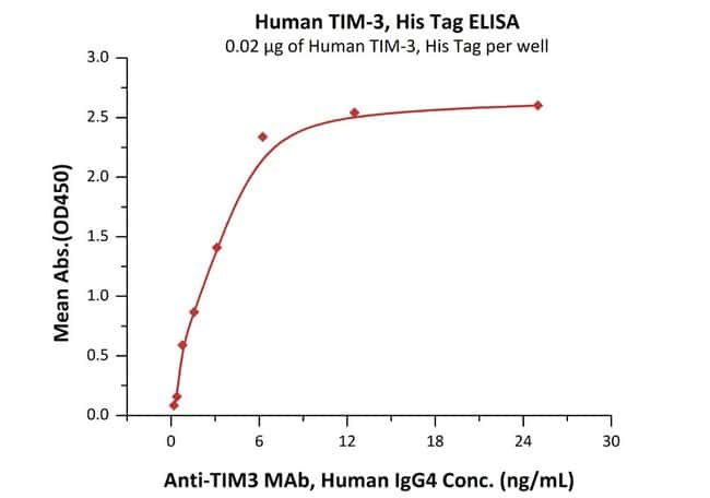 ACROBiosystems Human TIM-3 / HAVCR2 Protein, His Tag 100 ug ACROBiosystems Human TIM-3 / HAVCR2 Protein, His Tag